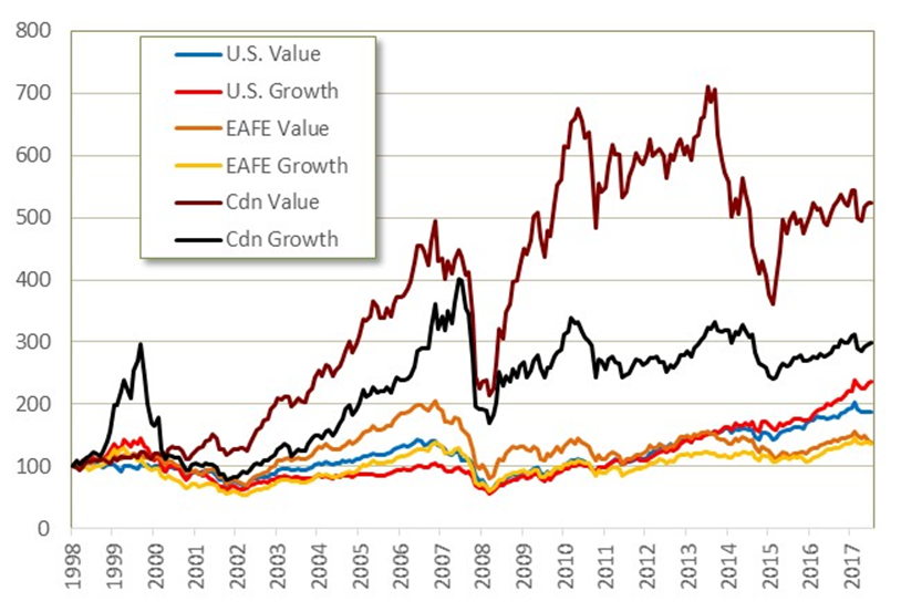 This chart shows the cumulative total return in U.S. dollar terms for both value and growth stocks in each of the U.S., EAFE and Canadian stock markets
