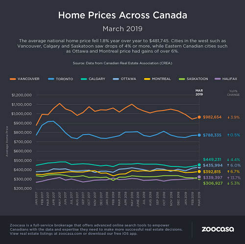 Canadian housing market slows this March