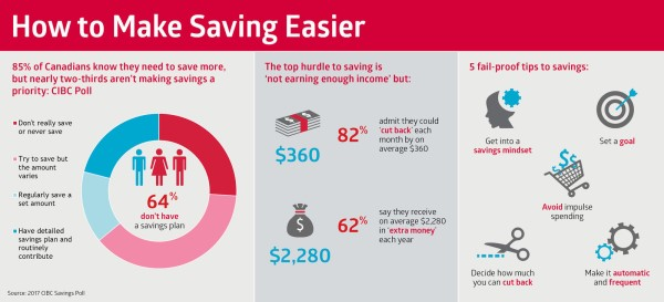 Most Canadians say they 'need to save more,' but aren't