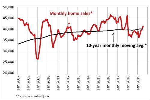 CRE home sales rise july resized