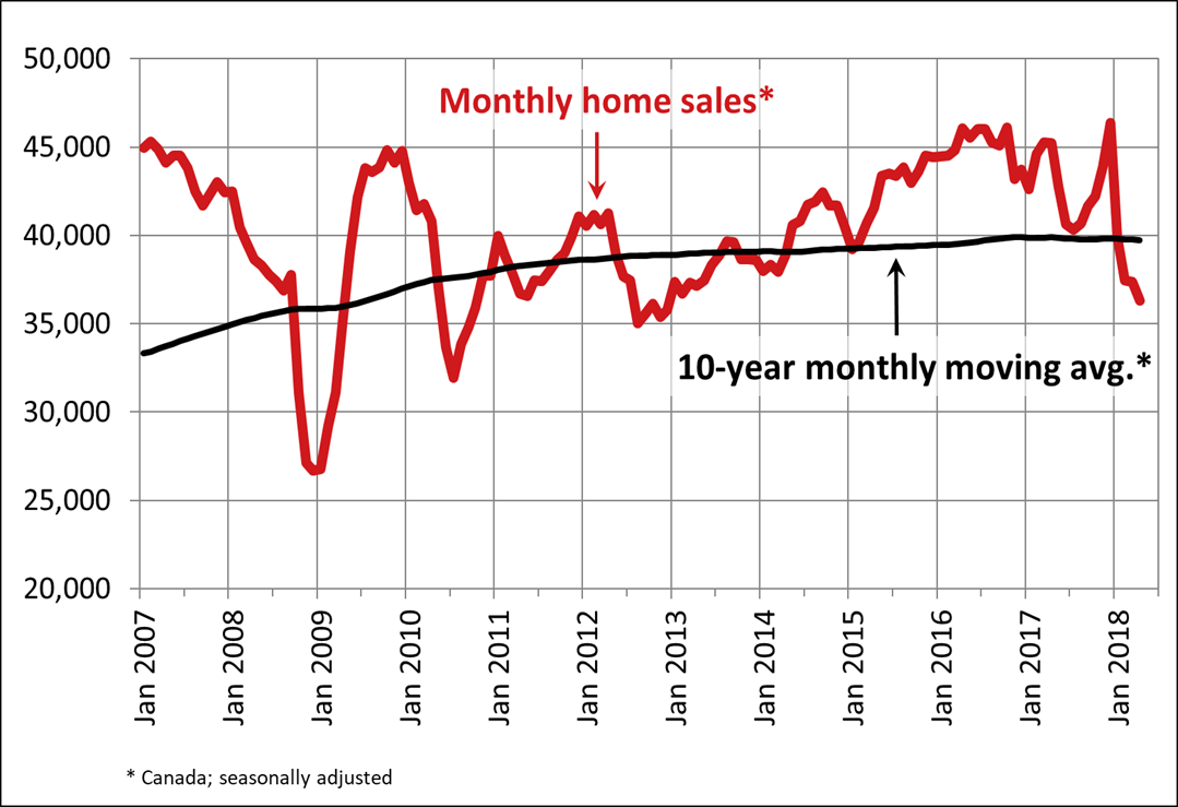 National Home Sales Down As Stress Test Bites