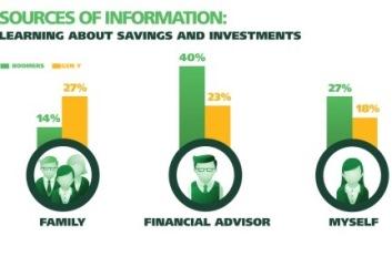 Millennials investing earlier, self-managing portfolios