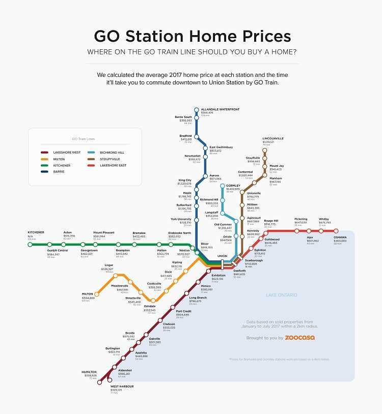 Buying a home on the Go-Train line can make your commutemuch easier.