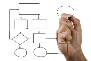 ​Getting it Right from the Start – 10 Organizational Design Considerations