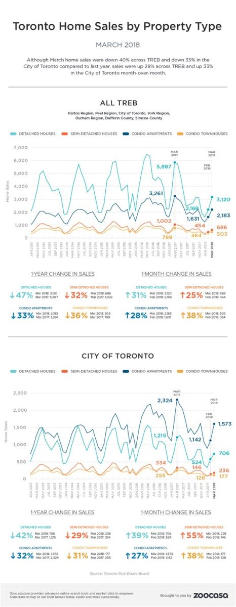 First quarter of 2018 sees grim GTA housing market
