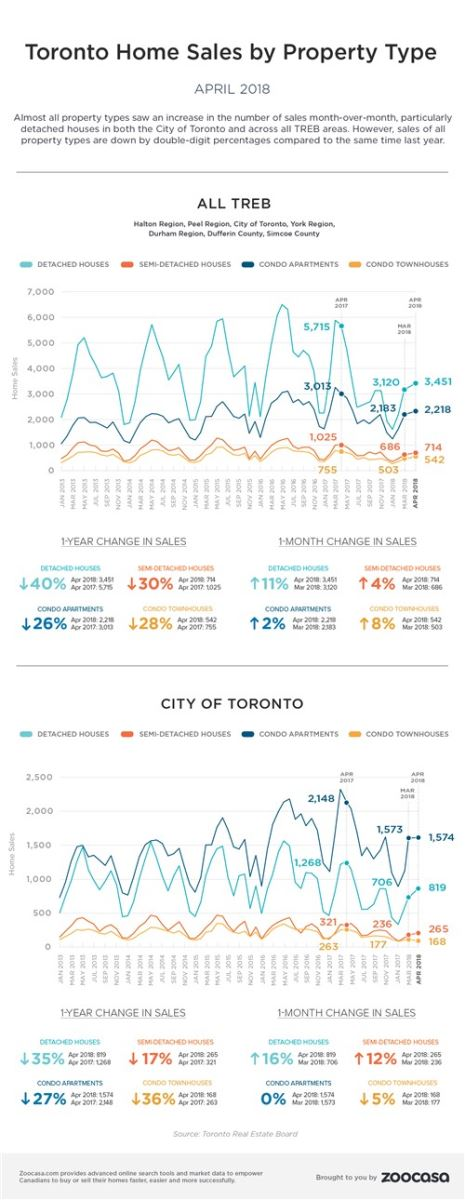 Toronto Home Sales by Property Type, TREB, Zoocasa