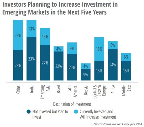 Growing interest for alternative investments in EMs
