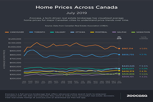 Is Canada turning into a sellers' market?