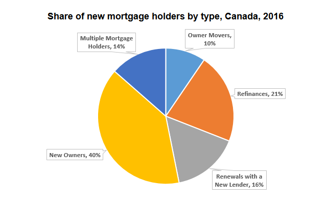New mortgage data released - July 2017