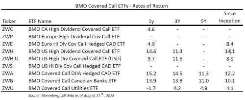 Why high dividend covered call ETFs make perfect sense