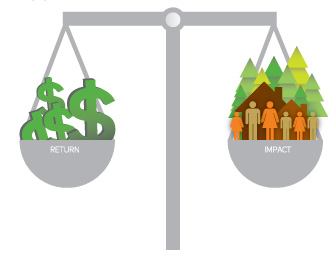 Thinking impact when investing