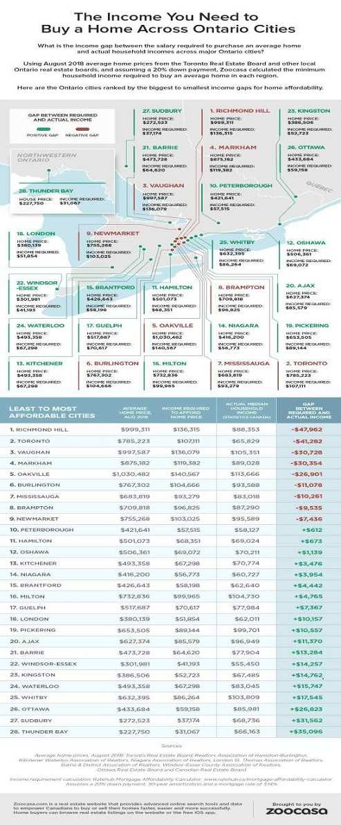 Infographic for the cheapest homes in ontario